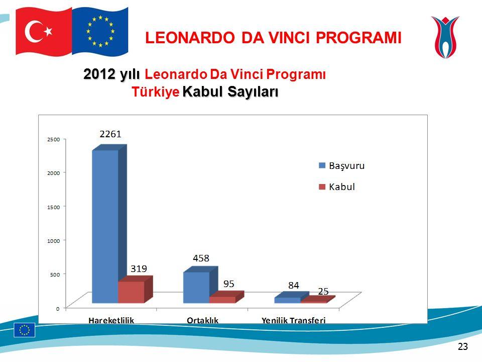 2012 yılı 2012 yılı Leonardo Da Vinci Programı Kabul Sayıları Türkiye Kabul Sayıları LEONARDO DA VINCI PROGRAMI 23