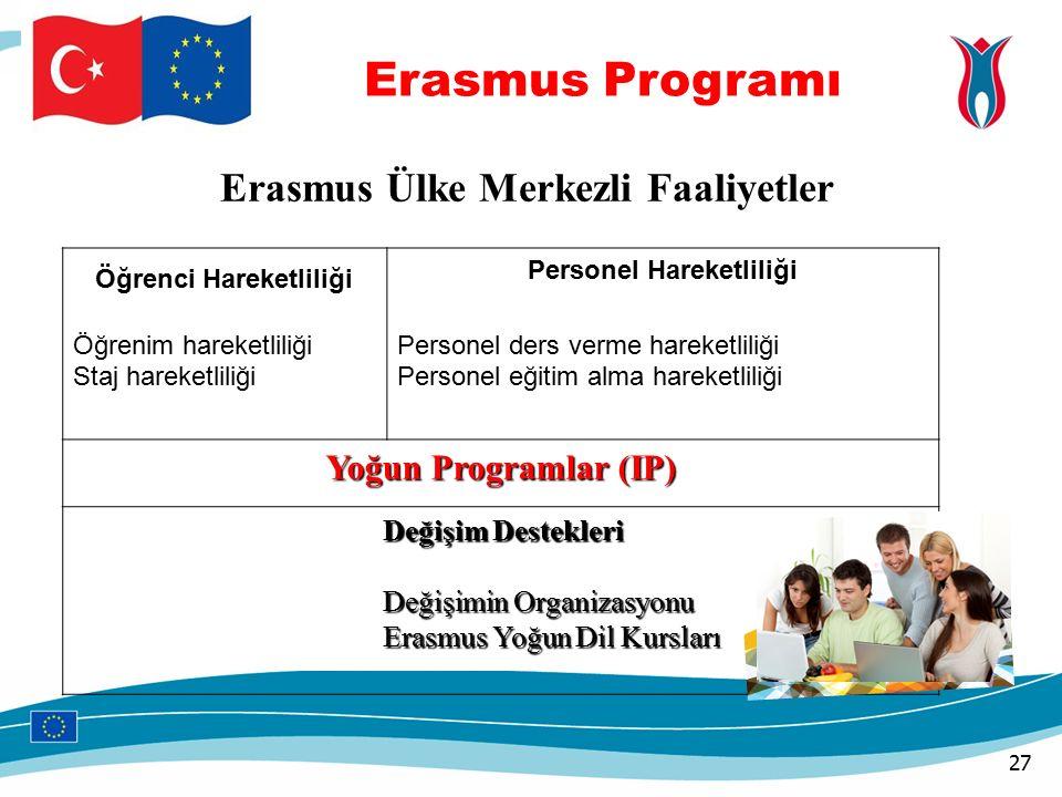 Erasmus Programı Öğrenci Hareketliliği Öğrenim hareketliliği Staj hareketliliği Personel Hareketliliği Personel ders verme hareketliliği Personel eğitim alma hareketliliği Yoğun Programlar (IP) Değişim Destekleri Değişim Destekleri Değişimin Organizasyonu Değişimin Organizasyonu Erasmus Yoğun Dil Kursları Erasmus Yoğun Dil Kursları Erasmus Ülke Merkezli Faaliyetler 27