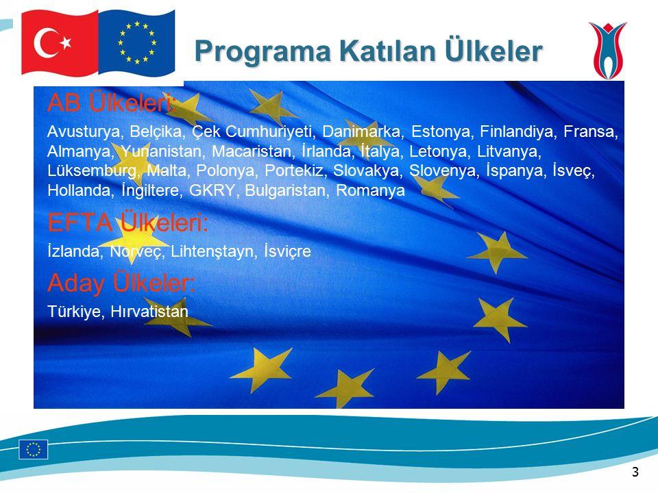 3 Programa Katılan Ülkeler Programa Katılan Ülkeler AB Ülkeleri: Avusturya, Belçika, Çek Cumhuriyeti, Danimarka, Estonya, Finlandiya, Fransa, Almanya, Yunanistan, Macaristan, İrlanda, İtalya, Letonya, Litvanya, Lüksemburg, Malta, Polonya, Portekiz, Slovakya, Slovenya, İspanya, İsveç, Hollanda, İngiltere, GKRY, Bulgaristan, Romanya EFTA Ülkeleri: İzlanda, Norveç, Lihtenştayn, İsviçre Aday Ülkeler: Türkiye, Hırvatistan