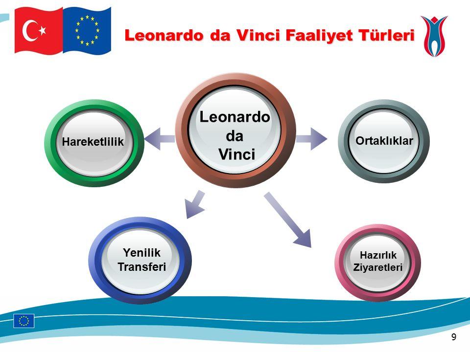 Leonardo da Vinci Ortaklıklar Hareketlilik Hazırlık Ziyaretleri Yenilik Transferi Leonardo da Vinci Faaliyet Türleri Leonardo da Vinci Faaliyet Türleri 9