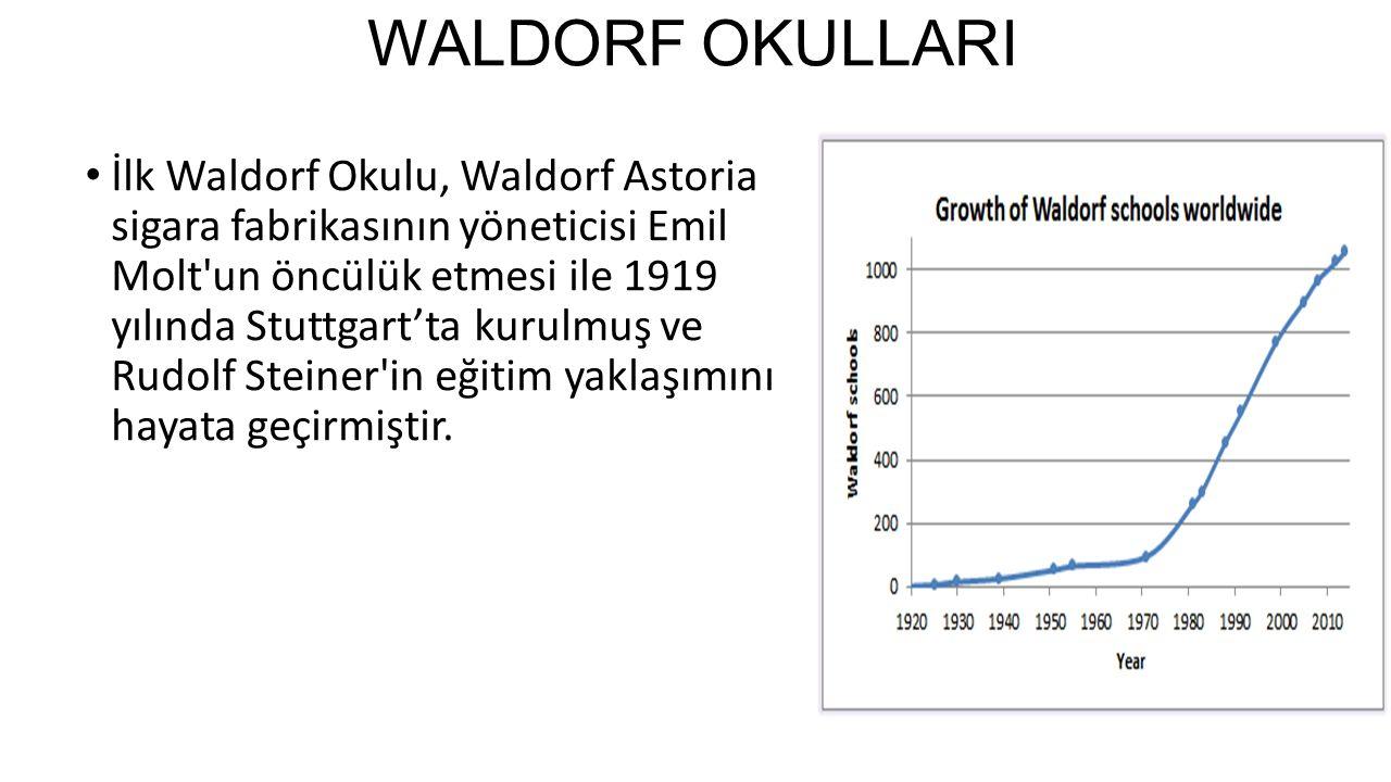 WALDORF OKULLARI İlk Waldorf Okulu, Waldorf Astoria sigara fabrikasının yöneticisi Emil Molt un öncülük etmesi ile 1919 yılında Stuttgart'ta kurulmuş ve Rudolf Steiner in eğitim yaklaşımını hayata geçirmiştir.