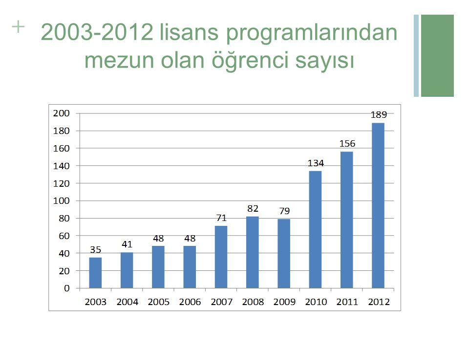 + 2003-2012 lisans programlarından mezun olan öğrenci sayısı