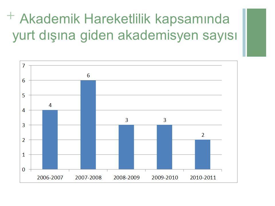 + Akademik Hareketlilik kapsamında yurt dışına giden akademisyen sayısı