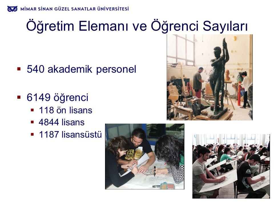 Öğretim Elemanı ve Öğrenci Sayıları  540 akademik personel  6149 öğrenci  118 ön lisans  4844 lisans  1187 lisansüstü