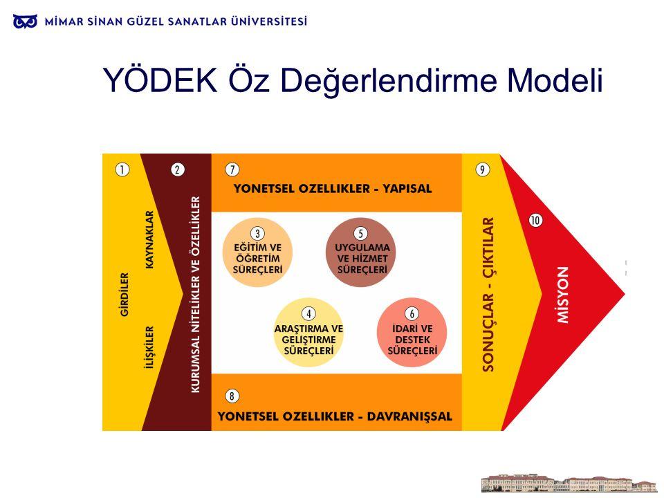 YÖDEK Öz Değerlendirme Modeli
