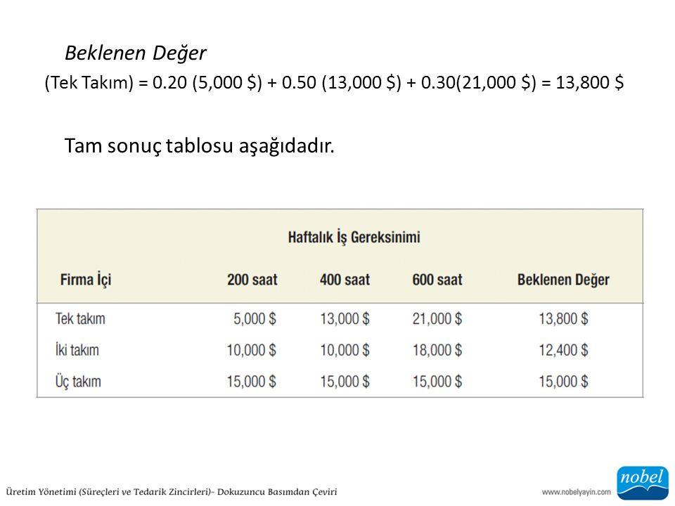 Beklenen Değer (Tek Takım) = 0.20 (5,000 $) + 0.50 (13,000 $) + 0.30(21,000 $) = 13,800 $ Tam sonuç tablosu aşağıdadır.