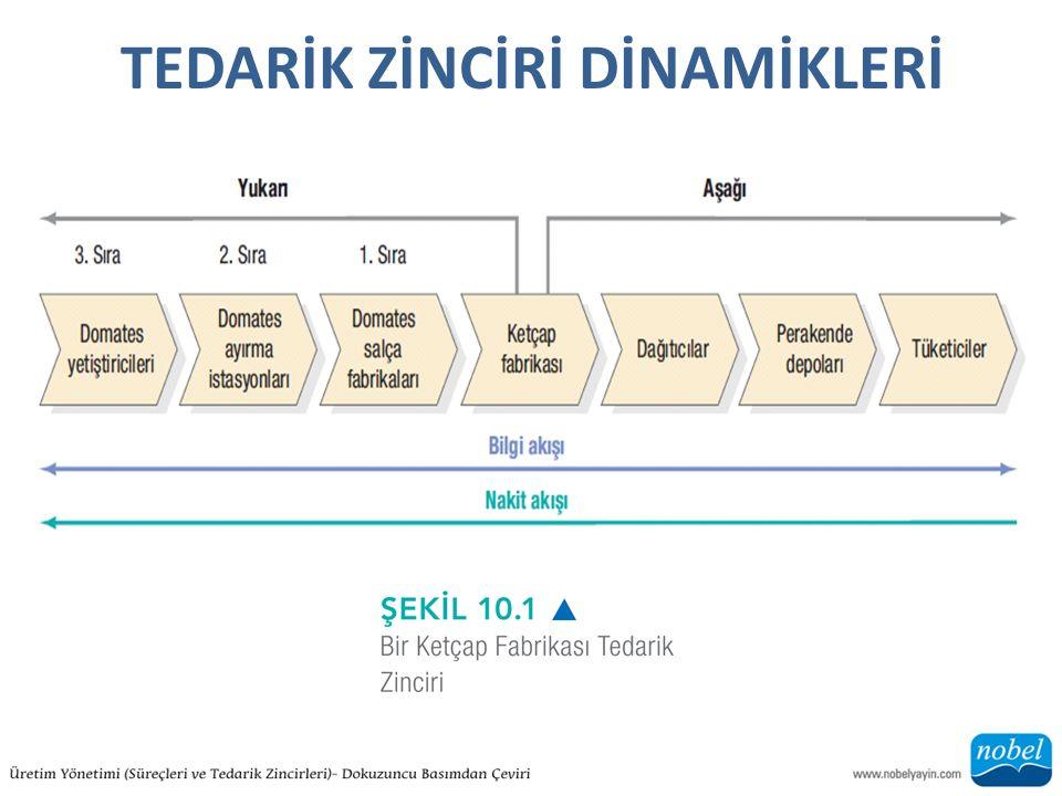 Bilgi Alışverişi -Takas Takas : Alıcı ve satıcı işletmelerin iş yapmak için bir araya geldiği elektronik pazaryeri.
