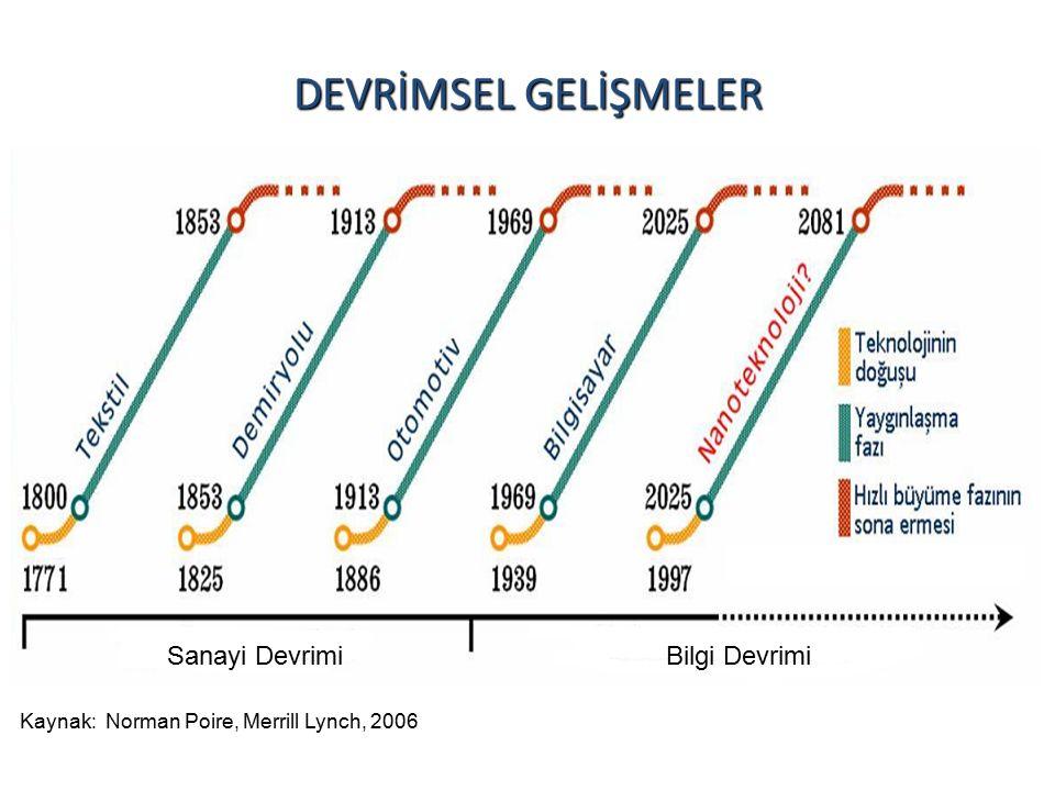 DEVRİMSEL GELİŞMELER Sanayi DevrimiBilgi Devrimi Kaynak: Norman Poire, Merrill Lynch, 2006
