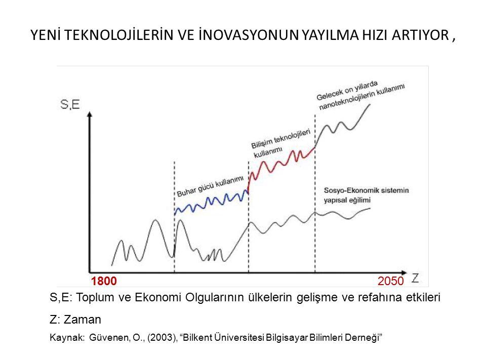 YENİ TEKNOLOJİLERİN VE İNOVASYONUN YAYILMA HIZI ARTIYOR, S,E: Toplum ve Ekonomi Olgularının ülkelerin gelişme ve refahına etkileri Z: Zaman Kaynak: Güvenen, O., (2003), Bilkent Üniversitesi Bilgisayar Bilimleri Derneği 18002050