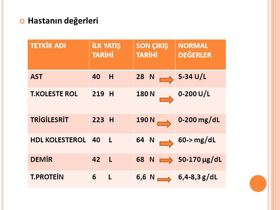 Hastanın değerleri TETKİK ADIİLK YATIŞ TARİHİ SON ÇIKIŞ TARİHİ NORMAL DEĞERLER AST40 H28 N5-34 U/L T.KOLESTE ROL219 H180 N0-200 U/L TRİGİLESRİT223 H190 N0-200 mg/dL HDL KOLESTEROL40 L64 N60-> mg/dL DEMİR42 L68 N50-170 µg/dL T.PROTEİN6 L6,6 N6,4-8,3 g/dL