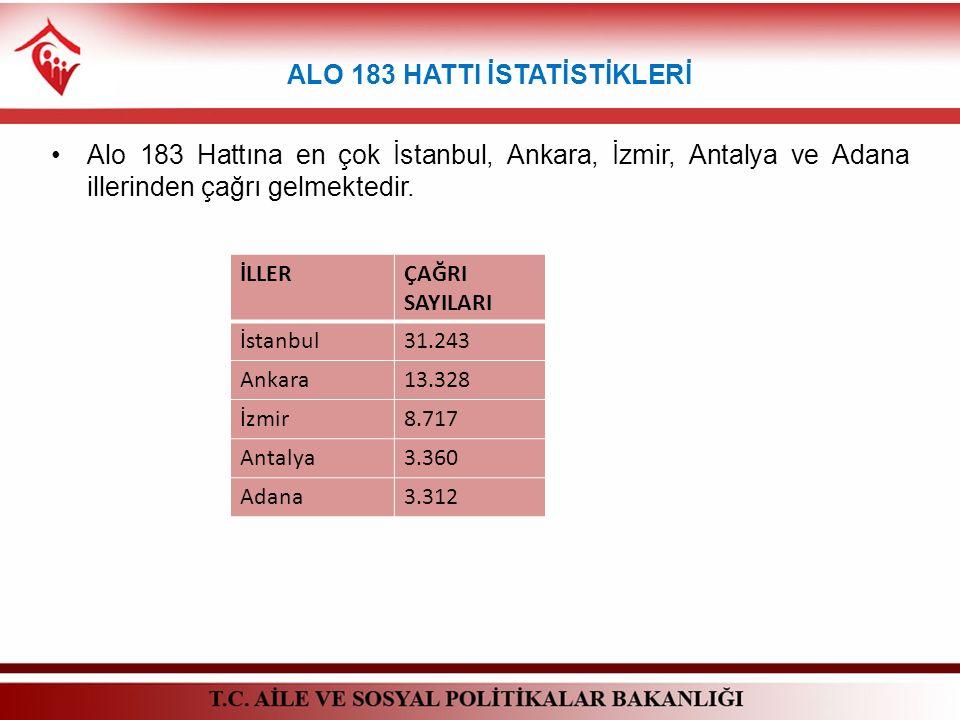 ALO 183 HATTI İSTATİSTİKLERİ Alo 183 Hattına en çok İstanbul, Ankara, İzmir, Antalya ve Adana illerinden çağrı gelmektedir. İLLERÇAĞRI SAYILARI İstanb