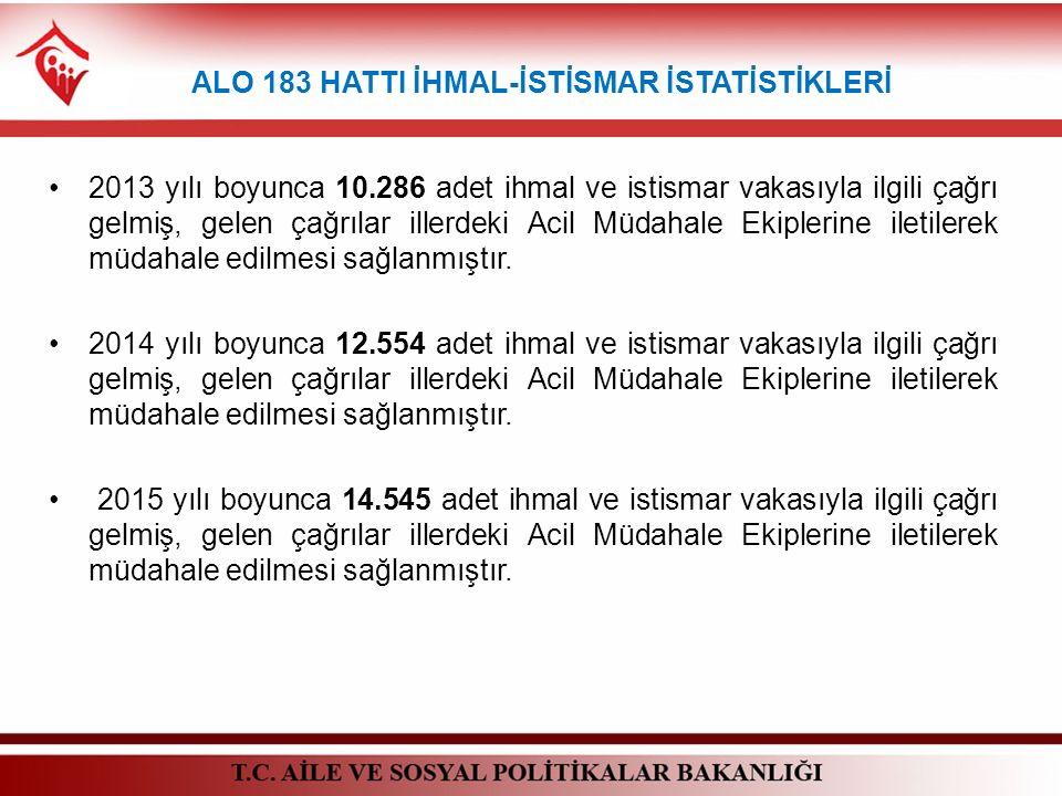ALO 183 HATTI İHMAL-İSTİSMAR İSTATİSTİKLERİ 2013 yılı boyunca 10.286 adet ihmal ve istismar vakasıyla ilgili çağrı gelmiş, gelen çağrılar illerdeki Ac