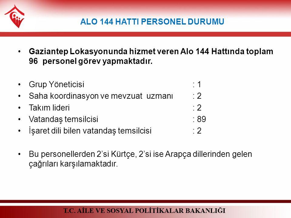 Gaziantep Lokasyonunda hizmet veren Alo 144 Hattında toplam 96 personel görev yapmaktadır. Grup Yöneticisi : 1 Saha koordinasyon ve mevzuat uzmanı : 2