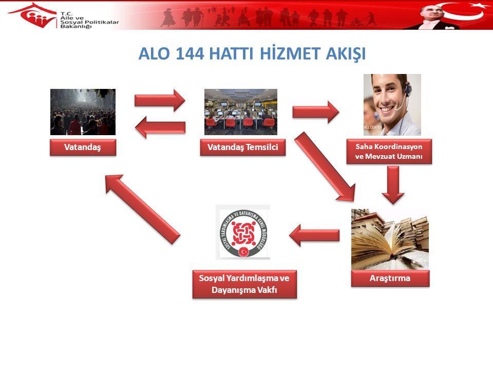Vatandaş Vatandaş Temsilci Saha Koordinasyon ve Mevzuat Uzmanı Araştırma Sosyal Yardımlaşma ve Dayanışma Vakfı ALO 144 HATTI HİZMET AKIŞI