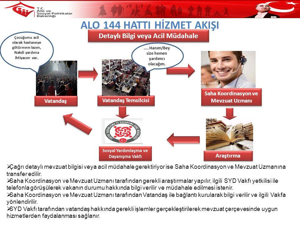 ALO 144 HATTI HİZMET AKIŞI  Çağrı detaylı mevzuat bilgisi veya acil müdahale gerektiriyor ise Saha Koordinasyon ve Mevzuat Uzmanına transfer edilir.