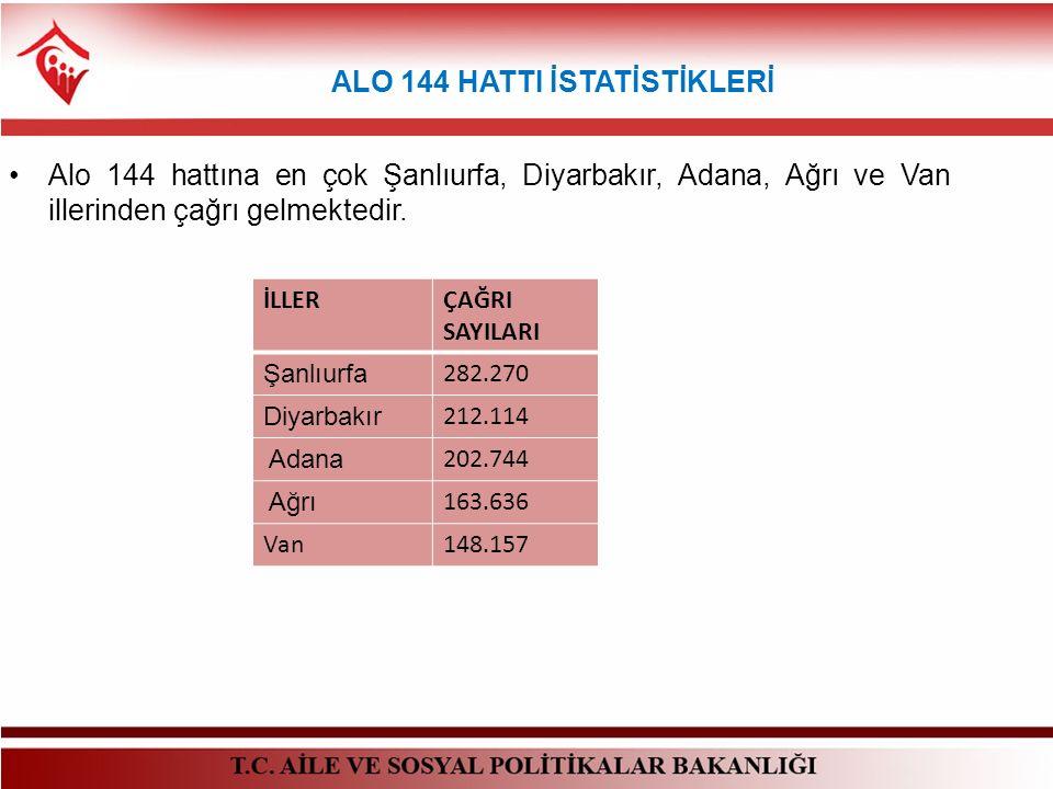 ALO 144 HATTI İSTATİSTİKLERİ Alo 144 hattına en çok Şanlıurfa, Diyarbakır, Adana, Ağrı ve Van illerinden çağrı gelmektedir. İLLERÇAĞRI SAYILARI Şanlıu