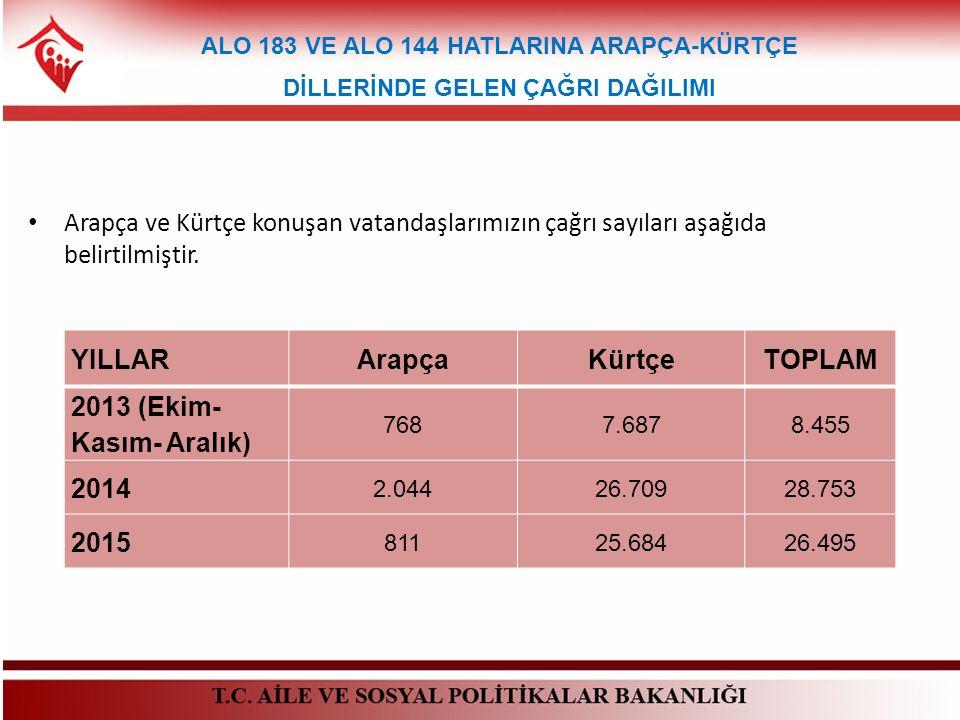 Arapça ve Kürtçe konuşan vatandaşlarımızın çağrı sayıları aşağıda belirtilmiştir. ALO 183 VE ALO 144 HATLARINA ARAPÇA-KÜRTÇE DİLLERİNDE GELEN ÇAĞRI DA