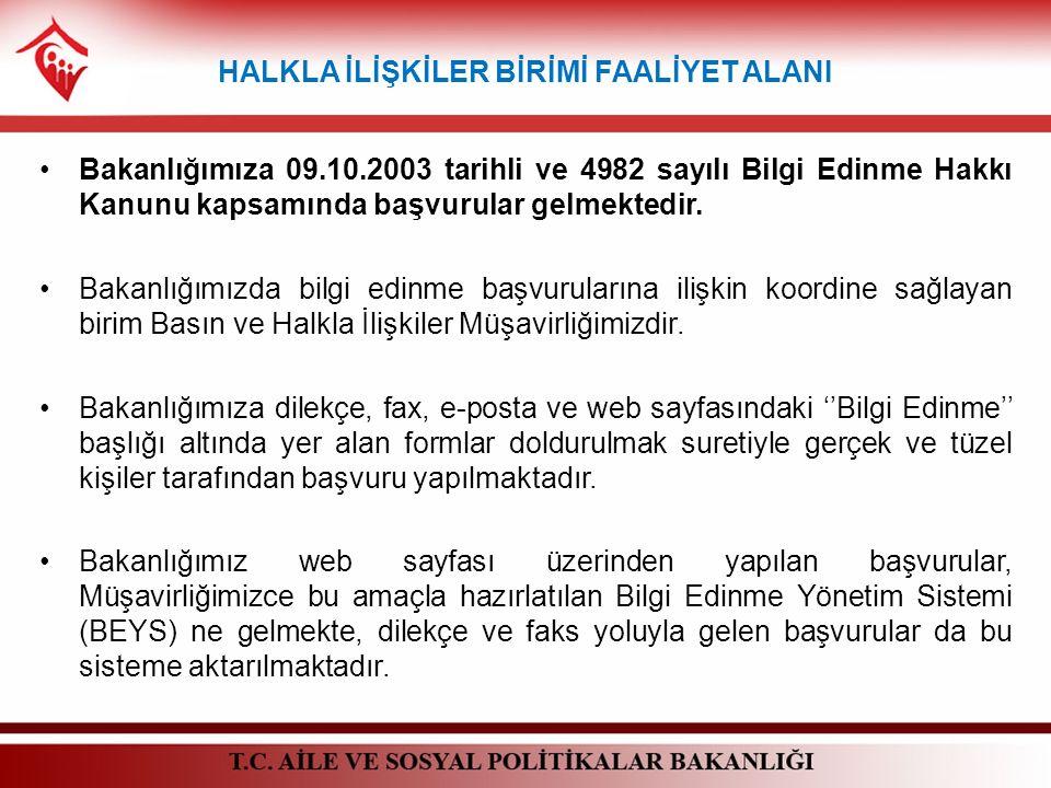 HALKLA İLİŞKİLER BİRİMİ FAALİYET ALANI Bakanlığımıza 09.10.2003 tarihli ve 4982 sayılı Bilgi Edinme Hakkı Kanunu kapsamında başvurular gelmektedir. Ba