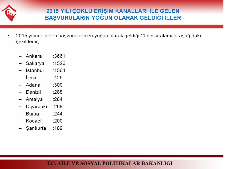2015 yılında gelen başvuruların en yoğun olarak geldiği 11 ilin sıralaması aşağıdaki şekildedir; –Ankara:3661 –Sakarya:1526 –İstanbul:1564 –İzmir:429