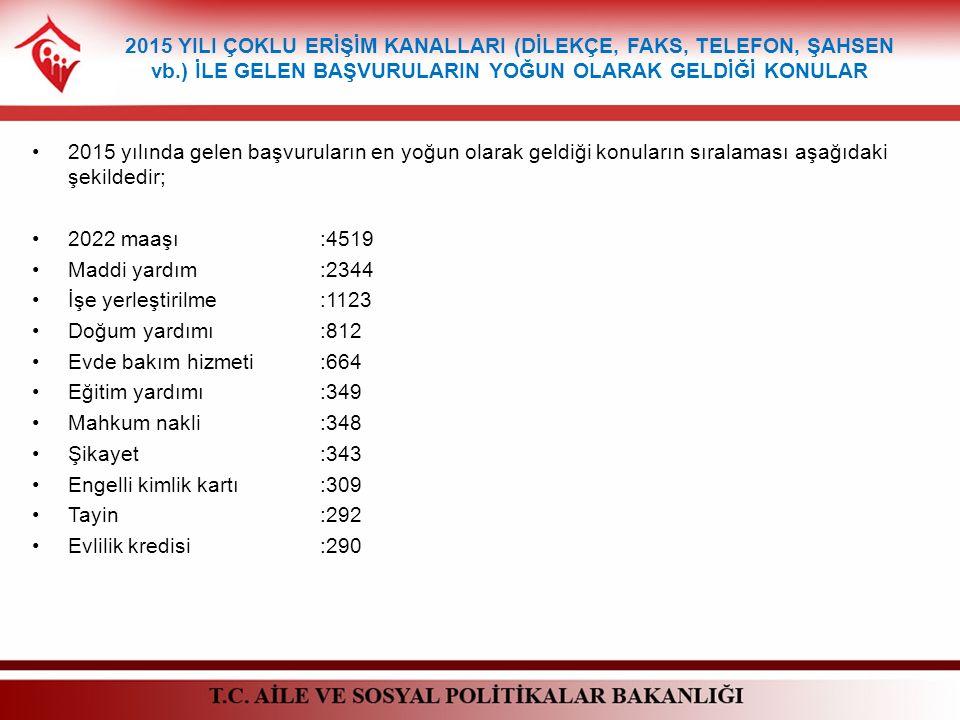 2015 yılında gelen başvuruların en yoğun olarak geldiği konuların sıralaması aşağıdaki şekildedir; 2022 maaşı:4519 Maddi yardım:2344 İşe yerleştirilme