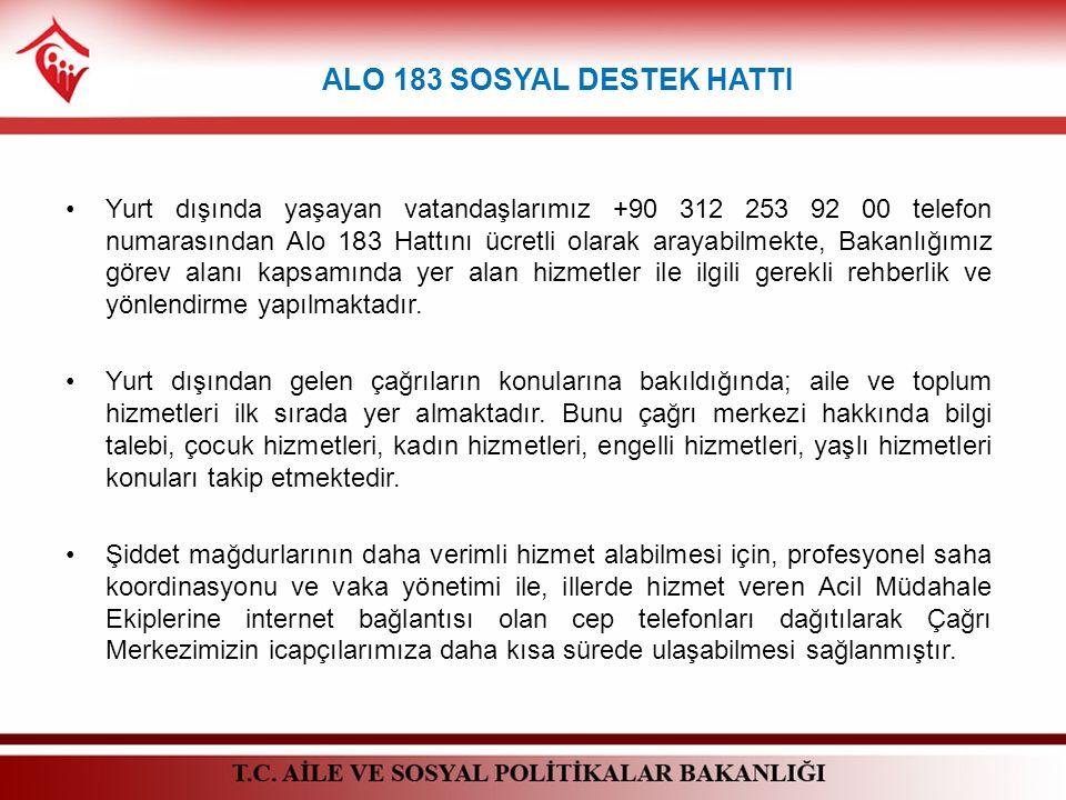 Yurt dışında yaşayan vatandaşlarımız +90 312 253 92 00 telefon numarasından Alo 183 Hattını ücretli olarak arayabilmekte, Bakanlığımız görev alanı kap