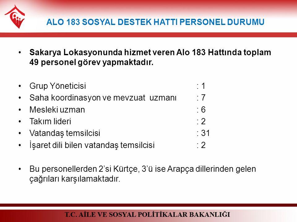 Sakarya Lokasyonunda hizmet veren Alo 183 Hattında toplam 49 personel görev yapmaktadır. Grup Yöneticisi: 1 Saha koordinasyon ve mevzuat uzmanı: 7 Mes