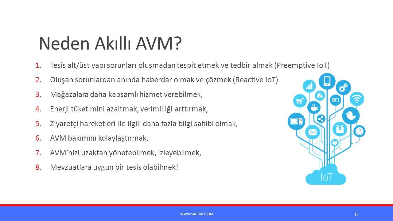 Neden Akıllı AVM? 1.Tesis alt/üst yapı sorunları oluşmadan tespit etmek ve tedbir almak (Preemptive IoT) 2.Oluşan sorunlardan anında haberdar olmak ve