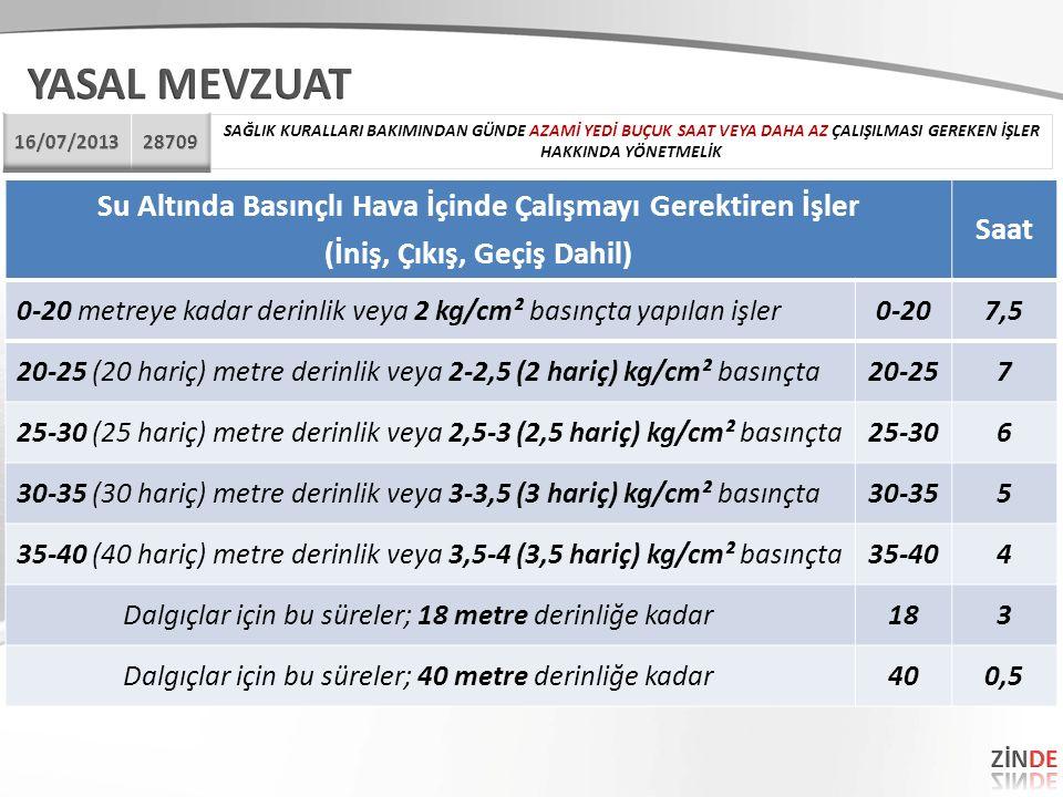 Su Altında Basınçlı Hava İçinde Çalışmayı Gerektiren İşler (İniş, Çıkış, Geçiş Dahil) Saat 0-20 metreye kadar derinlik veya 2 kg/cm² basınçta yapılan işler0-207,5 20-25 (20 hariç) metre derinlik veya 2-2,5 (2 hariç) kg/cm² basınçta20-257 25-30 (25 hariç) metre derinlik veya 2,5-3 (2,5 hariç) kg/cm² basınçta25-306 30-35 (30 hariç) metre derinlik veya 3-3,5 (3 hariç) kg/cm² basınçta30-355 35-40 (40 hariç) metre derinlik veya 3,5-4 (3,5 hariç) kg/cm² basınçta35-404 Dalgıçlar için bu süreler; 18 metre derinliğe kadar183 Dalgıçlar için bu süreler; 40 metre derinliğe kadar400,5 SAĞLIK KURALLARI BAKIMINDAN GÜNDE AZAMİ YEDİ BUÇUK SAAT VEYA DAHA AZ ÇALIŞILMASI GEREKEN İŞLER HAKKINDA YÖNETMELİK