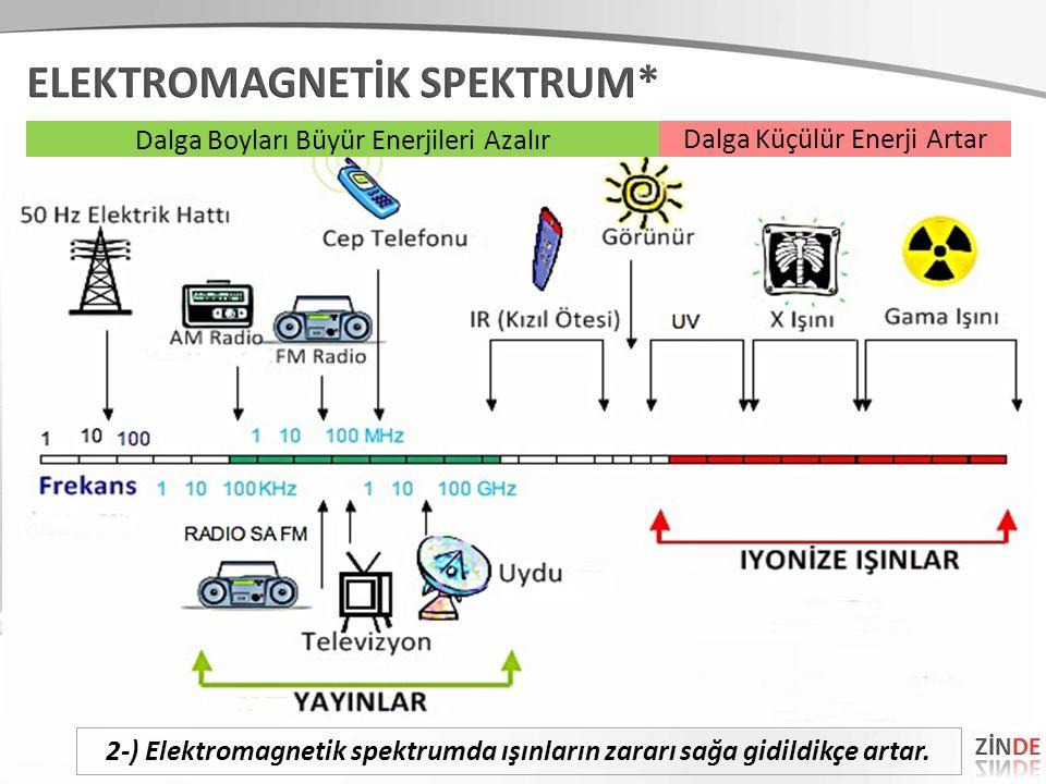 Dalga Küçülür Enerji Artar Dalga Boyları Büyür Enerjileri Azalır 2-) Elektromagnetik spektrumda ışınların zararı sağa gidildikçe artar.