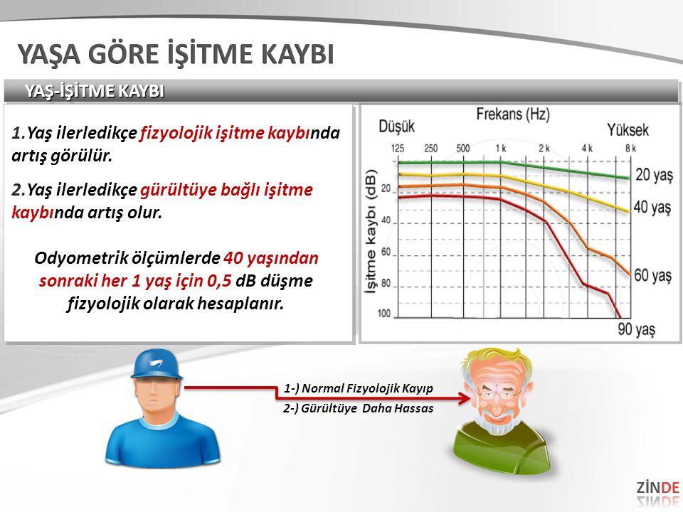 YAŞ-İŞİTME KAYBI 1.Yaş ilerledikçe fizyolojik işitme kaybında artış görülür.
