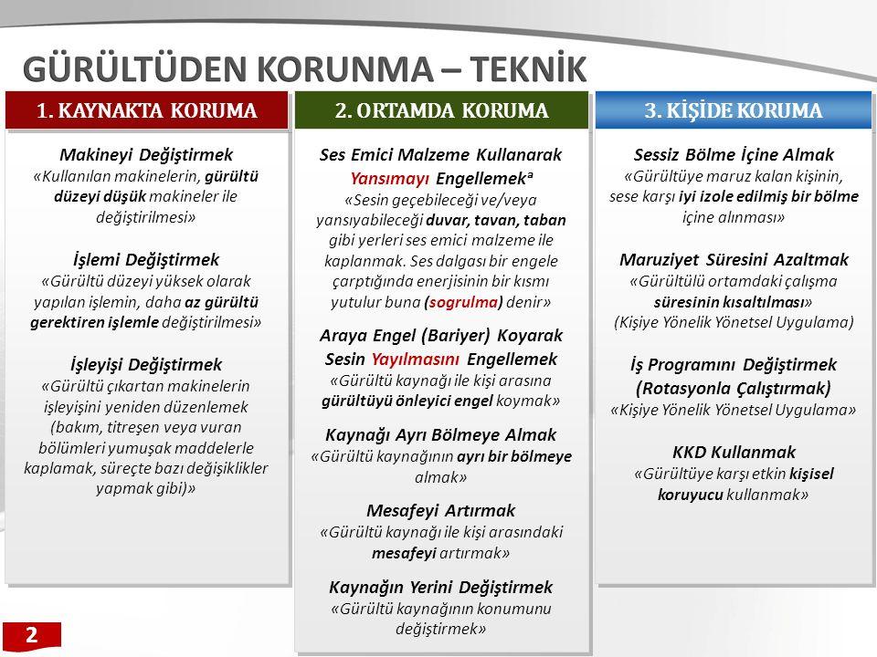 2. ORTAMDA KORUMA 3.