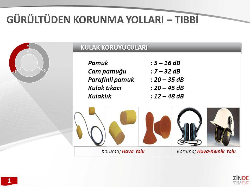 KULAK KORUYUCULARI Pamuk: 5 – 16 dB Cam pamuğu: 7 – 32 dB Parafinli pamuk: 20 – 35 dB Kulak tıkacı: 20 – 45 dB Kulaklık: 12 – 48 dB Koruma; Hava Yolu Koruma; Hava-Kemik Yolu 1