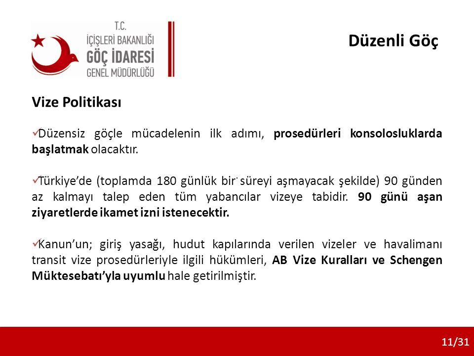 Vize Politikası Düzensiz göçle mücadelenin ilk adımı, prosedürleri konsolosluklarda başlatmak olacaktır. Türkiye'de (toplamda 180 günlük bir süreyi aş