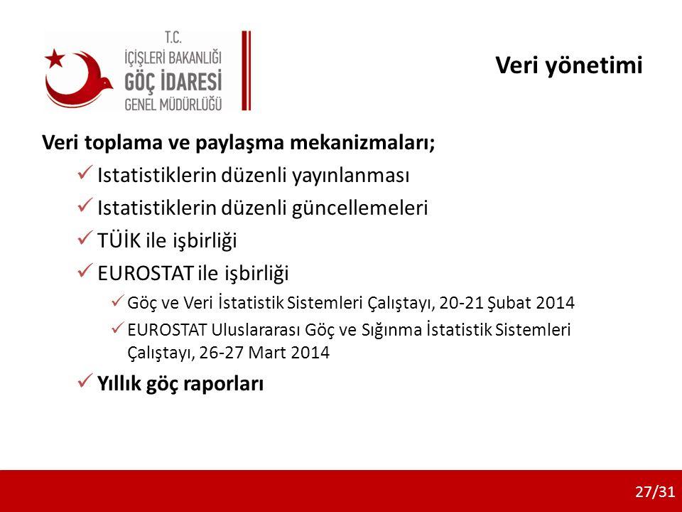Veri yönetimi Veri toplama ve paylaşma mekanizmaları; Istatistiklerin düzenli yayınlanması Istatistiklerin düzenli güncellemeleri TÜİK ile işbirliği EUROSTAT ile işbirliği Göç ve Veri İstatistik Sistemleri Çalıştayı, 20-21 Şubat 2014 EUROSTAT Uluslararası Göç ve Sığınma İstatistik Sistemleri Çalıştayı, 26-27 Mart 2014 Yıllık göç raporları 27/31