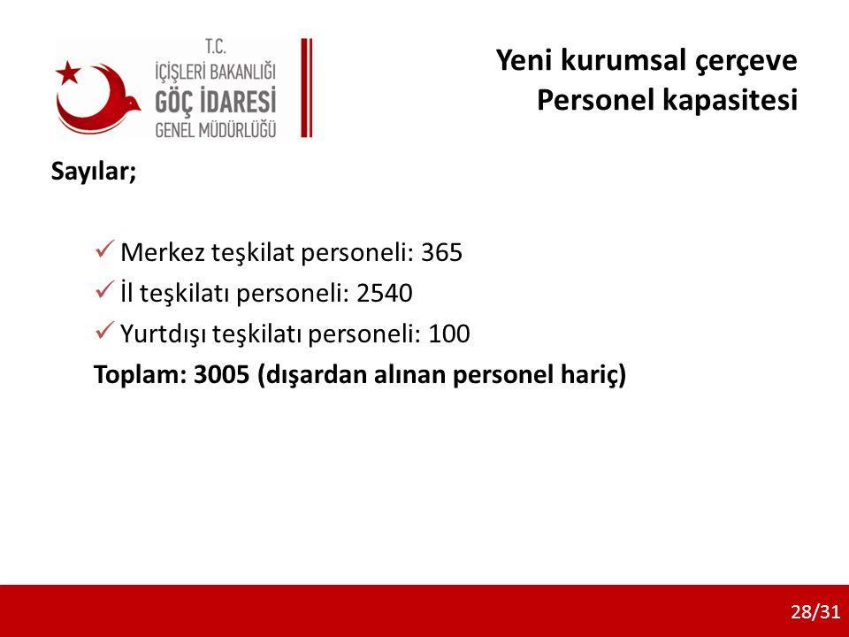 Yeni kurumsal çerçeve Personel kapasitesi Sayılar; Merkez teşkilat personeli: 365 İl teşkilatı personeli: 2540 Yurtdışı teşkilatı personeli: 100 Toplam: 3005 (dışardan alınan personel hariç) 28/31
