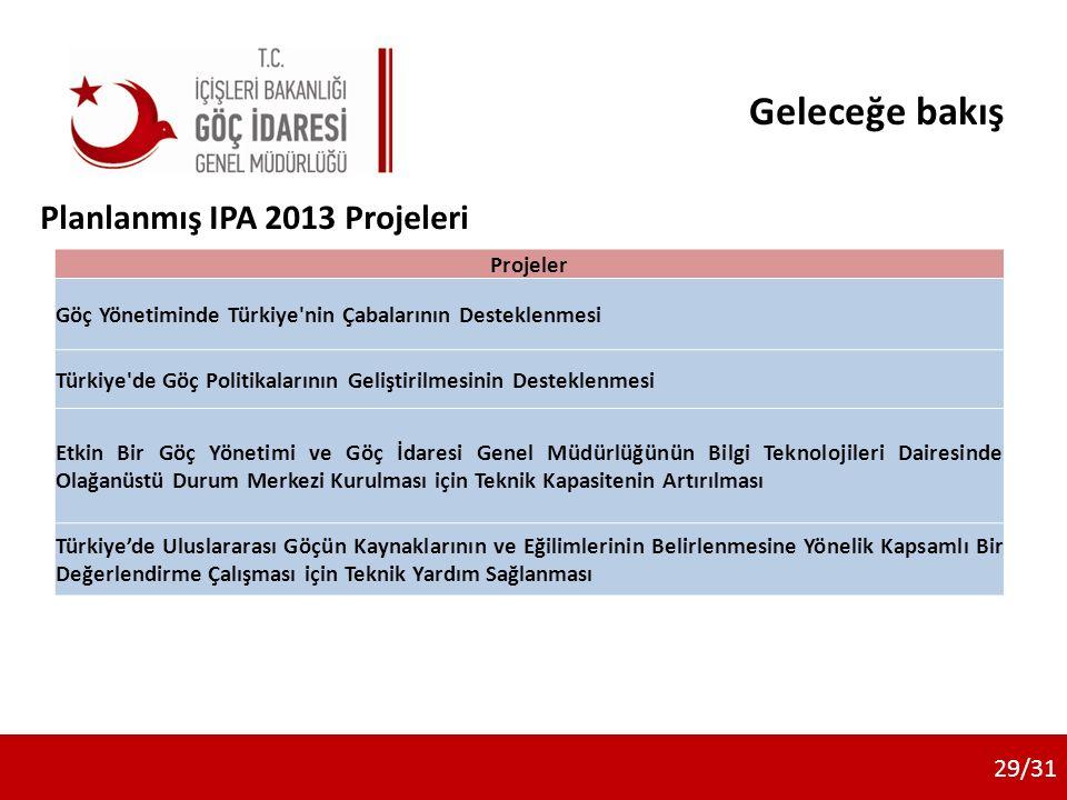 Geleceğe bakış Planlanmış IPA 2013 Projeleri 1/1729/31 Projeler Göç Yönetiminde Türkiye nin Çabalarının Desteklenmesi Türkiye de Göç Politikalarının Geliştirilmesinin Desteklenmesi Etkin Bir Göç Yönetimi ve Göç İdaresi Genel Müdürlüğünün Bilgi Teknolojileri Dairesinde Olağanüstü Durum Merkezi Kurulması için Teknik Kapasitenin Artırılması Türkiye'de Uluslararası Göçün Kaynaklarının ve Eğilimlerinin Belirlenmesine Yönelik Kapsamlı Bir Değerlendirme Çalışması için Teknik Yardım Sağlanması