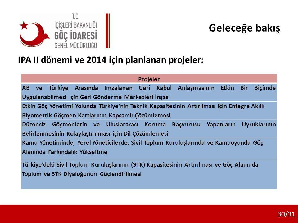 Geleceğe bakış IPA II dönemi ve 2014 için planlanan projeler: 30/31 Projeler AB ve Türkiye Arasında İmzalanan Geri Kabul Anlaşmasının Etkin Bir Biçimde Uygulanabilmesi için Geri Gönderme Merkezleri İnşası Etkin Göç Yönetimi Yolunda Türkiye'nin Teknik Kapasitesinin Artırılması için Entegre Akıllı Biyometrik Göçmen Kartlarının Kapsamlı Çözümlemesi Düzensiz Göçmenlerin ve Uluslararası Koruma Başvurusu Yapanların Uyruklarının Belirlenmesinin Kolaylaştırılması için Dil Çözümlemesi Kamu Yönetiminde, Yerel Yöneticilerde, Sivil Toplum Kuruluşlarında ve Kamuoyunda Göç Alanında Farkındalık Yükseltme Türkiye'deki Sivil Toplum Kuruluşlarının (STK) Kapasitesinin Artırılması ve Göç Alanında Toplum ve STK Diyaloğunun Güçlendirilmesi