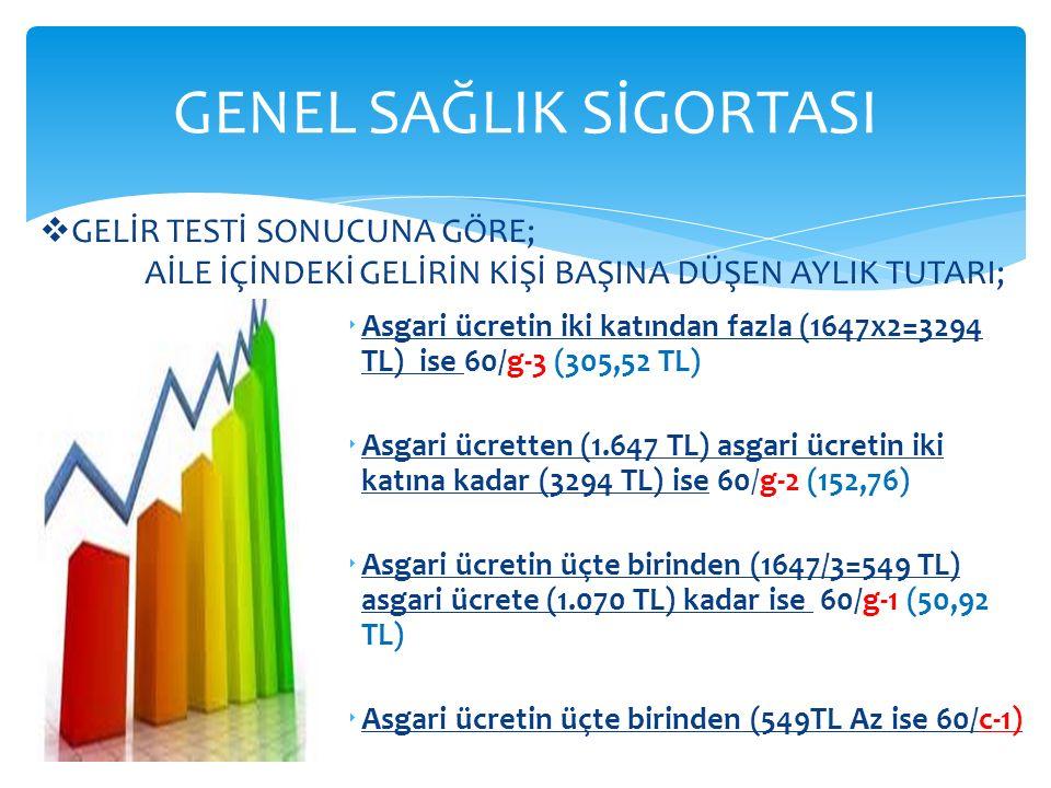  Asgari ücretin iki katından fazla (1647x2=3294 TL) ise 60/g-3 (305,52 TL)  Asgari ücretten (1.647 TL) asgari ücretin iki katına kadar (3294 TL) ise 60/g-2 (152,76)  Asgari ücretin üçte birinden (1647/3=549 TL) asgari ücrete (1.070 TL) kadar ise 60/g-1 (50,92 TL)  Asgari ücretin üçte birinden (549TL Az ise 60/c-1) GENEL SAĞLIK SİGORTASI  GELİR TESTİ SONUCUNA GÖRE; AİLE İÇİNDEKİ GELİRİN KİŞİ BAŞINA DÜŞEN AYLIK TUTARI;
