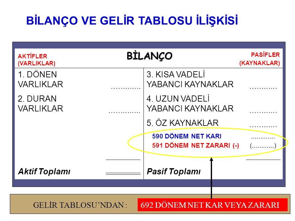 AKTİFLER (VARLIKLAR) BİLANÇO PASİFLER (KAYNAKLAR) 1.