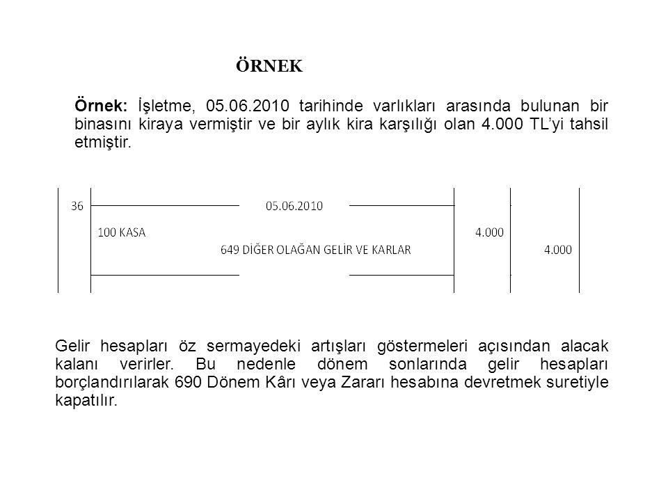 ÖRNEK Örnek: İşletme, 05.06.2010 tarihinde varlıkları arasında bulunan bir binasını kiraya vermiştir ve bir aylık kira karşılığı olan 4.000 TL'yi tahsil etmiştir.