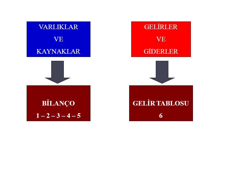 7/A seçeneğinde giderler büyük defterde fonksiyon (üretim, araştırma-geliştirme, pazarlama, genel yönetim ve finansman) esasına göre 7/B seçeneğinde ise çeşit esasına göre belirlenmiştir.