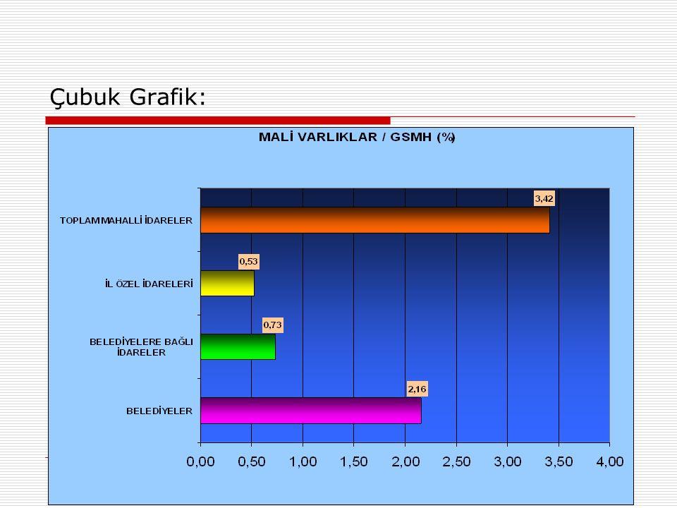 Çubuk Grafik: