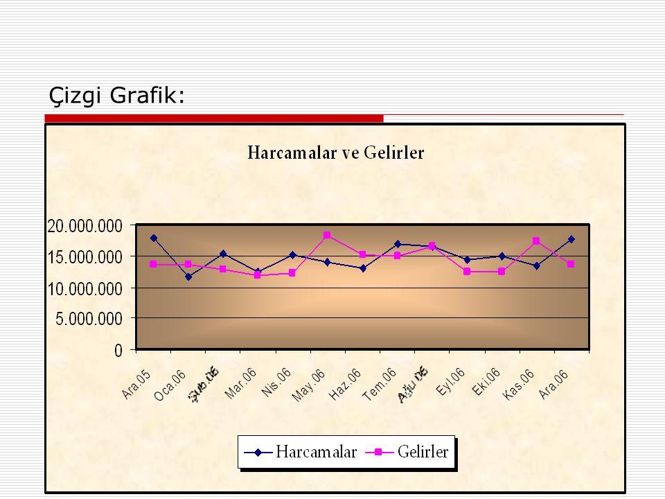 Çizgi Grafik: