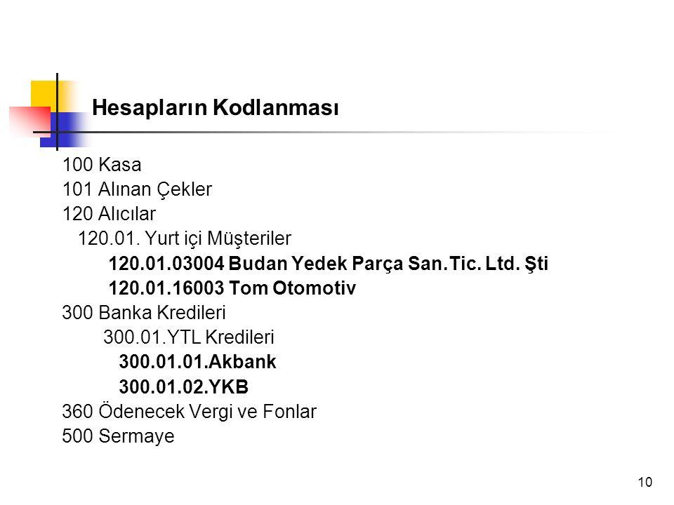 10 Hesapların Kodlanması 100 Kasa 101 Alınan Çekler 120 Alıcılar 120.01. Yurt içi Müşteriler 120.01.03004 Budan Yedek Parça San.Tic. Ltd. Şti 120.01.1