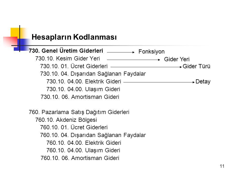 11 730.Genel Üretim Giderleri 730.10. Kesim Gider Yeri 730.10.