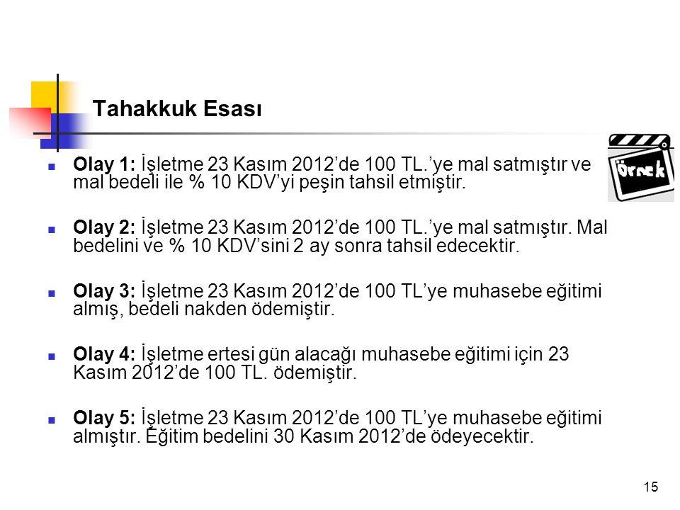 15 Tahakkuk Esası Olay 1: İşletme 23 Kasım 2012'de 100 TL.'ye mal satmıştır ve mal bedeli ile % 10 KDV'yi peşin tahsil etmiştir. Olay 2: İşletme 23 Ka