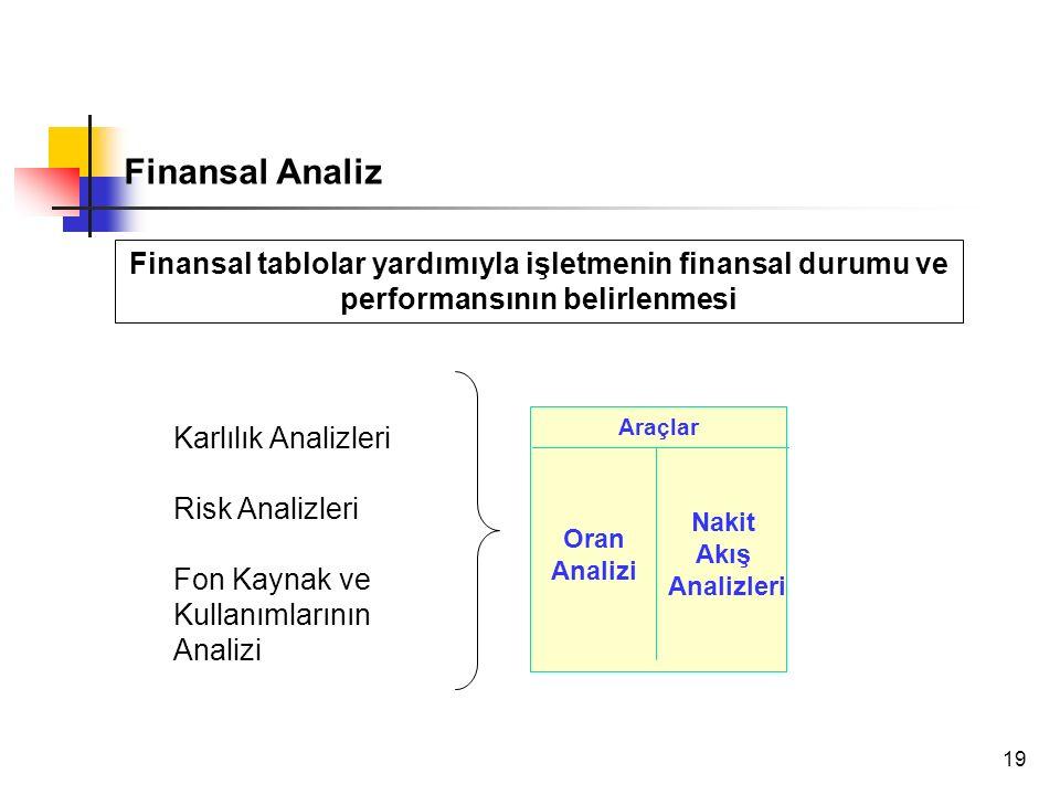19 Finansal Analiz Karlılık Analizleri Risk Analizleri Fon Kaynak ve Kullanımlarının Analizi Araçlar Oran Analizi Nakit Akış Analizleri Finansal tablolar yardımıyla işletmenin finansal durumu ve performansının belirlenmesi