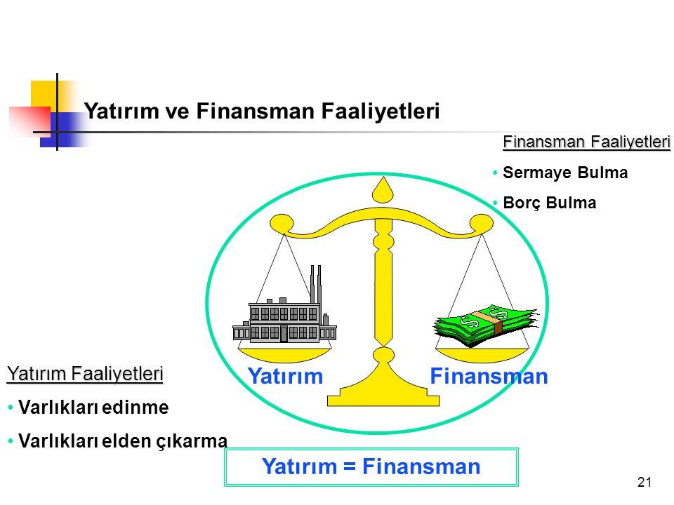 21 YatırımFinansman Yatırım Faaliyetleri Varlıkları edinme Varlıkları elden çıkarma Yatırım = Finansman Yatırım ve Finansman Faaliyetleri Finansman Faaliyetleri Sermaye Bulma Borç Bulma