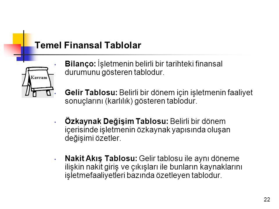 22 Temel Finansal Tablolar Bilanço: İşletmenin belirli bir tarihteki finansal durumunu gösteren tablodur. Gelir Tablosu: Belirli bir dönem için işletm