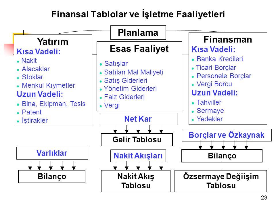 23 Finansal Tablolar ve İşletme Faaliyetleri Planlama Yatırım Kısa Vadeli: l Nakit l Alacaklar l Stoklar l Menkul Kıymetler Uzun Vadeli: l Bina, Ekipman, Tesis l Patent l İştirakler Varlıklar Bilanço Finansman Kısa Vadeli: l Banka Kredileri l Ticari Borçlar l Personele Borçlar l Vergi Borcu Uzun Vadeli: l Tahviller l Sermaye l Yedekler Borçlar ve Özkaynak Bilanço Özsermaye Değiişim Tablosu Esas Faaliyet Satışlar l Satılan Mal Maliyeti l Satış Giderleri l Yönetim Giderleri l Faiz Giderleri l Vergi Net Kar Gelir Tablosu Nakit Akışları Nakit Akış Tablosu